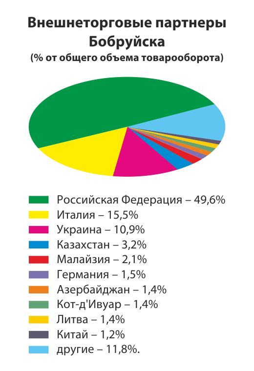Социально-экономическое положение Бобруйска впервом полугодии 2016года