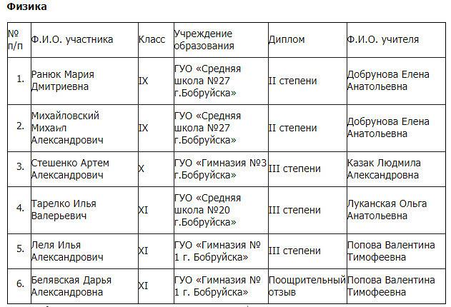 Учащиеся Бобруйска на областном этапе республиканской олимпиады получили 102 диплома!